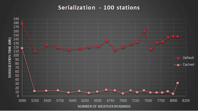 Serialization performance comparison - 100 weather stations