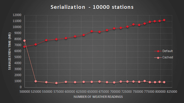 Serialization performance comparison - 10000 weather stations